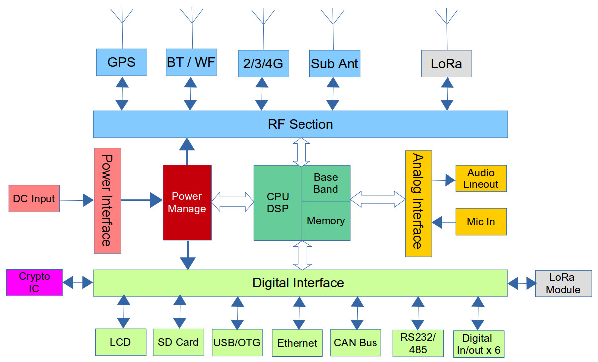 IoT Hardware Block Diagram
